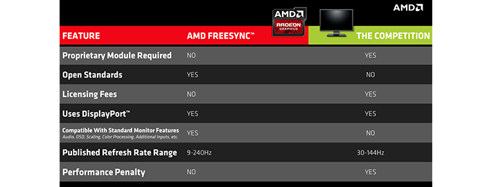 differenze freesync gsync