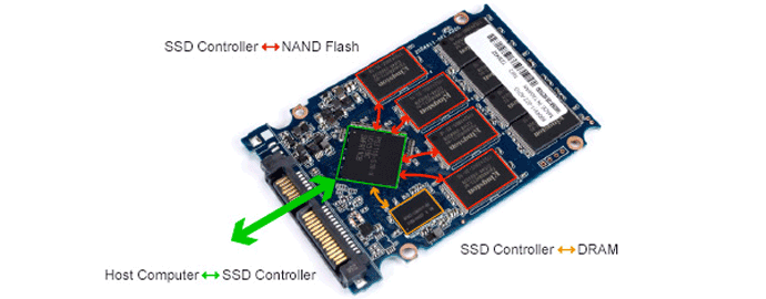 controller ssd