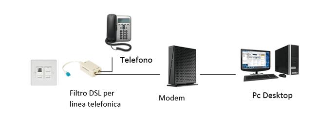 collegamento modem pc