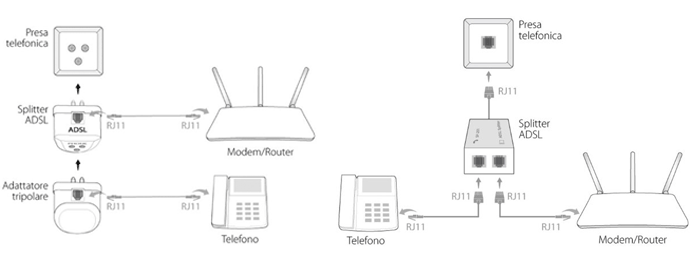 quale router comprare