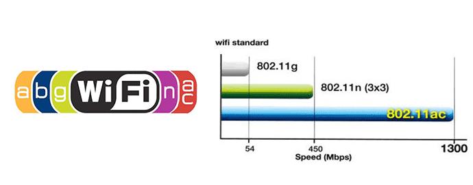 standard wifi ac