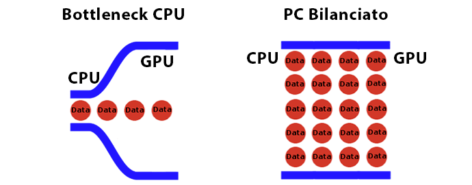 Bottleneck CPU VS PC Bilanciato