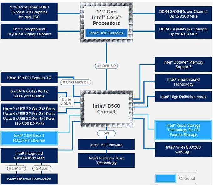 chipset intel b560